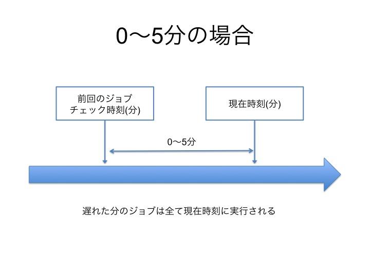 f:id:chanmoro999:20150312170406j:plain