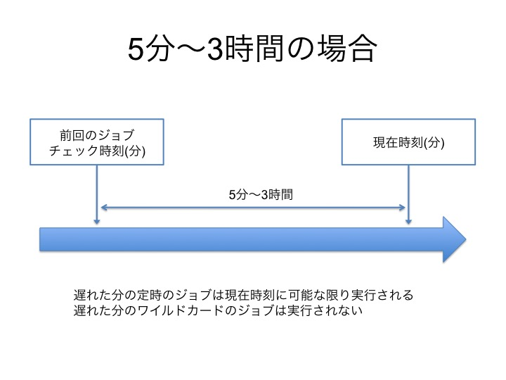 f:id:chanmoro999:20150312170444j:plain