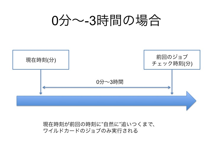 f:id:chanmoro999:20150312170455j:plain
