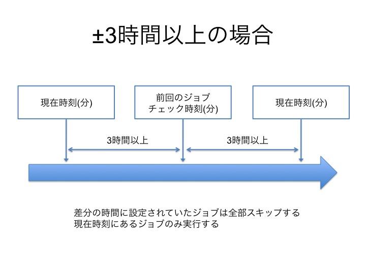 f:id:chanmoro999:20150312170508j:plain