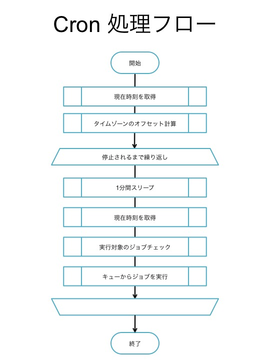 f:id:chanmoro999:20150317012619j:plain