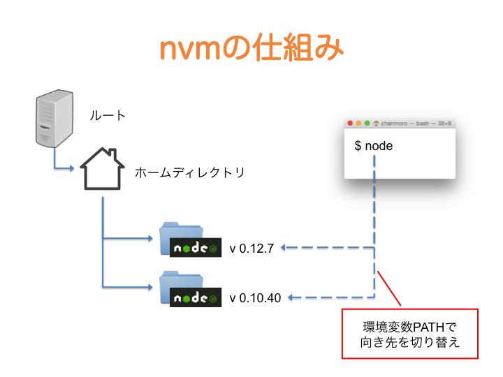 f:id:chanmoro999:20150727214658p:plain