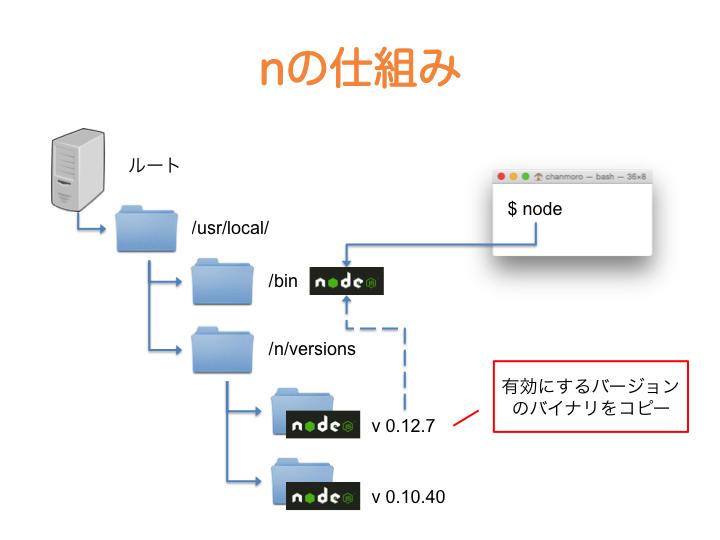 f:id:chanmoro999:20150727214725p:plain
