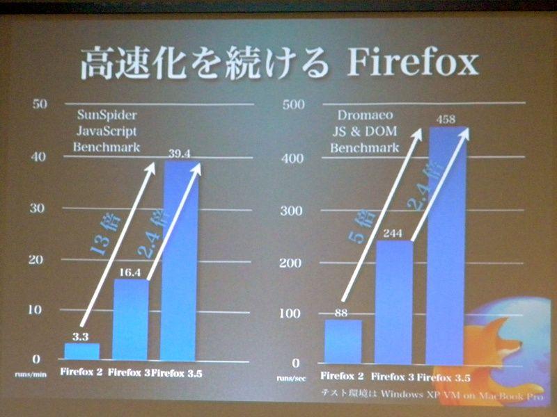 Firefox 3.5 正式版は日本時間で7月1日!