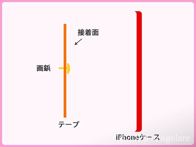 使わないiPhoneケース 再利用 デコレーション