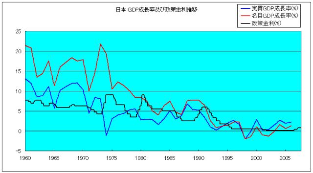 日本 GDP成長率及び政策金利 1960 - 2007