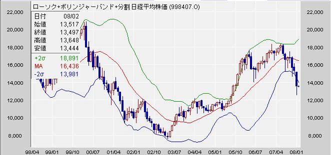 日経平均 月足 2008/02/01(ボリンジャー2σ)