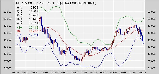 日経平均 月足 2008/02/01(ボリンジャー3σ)