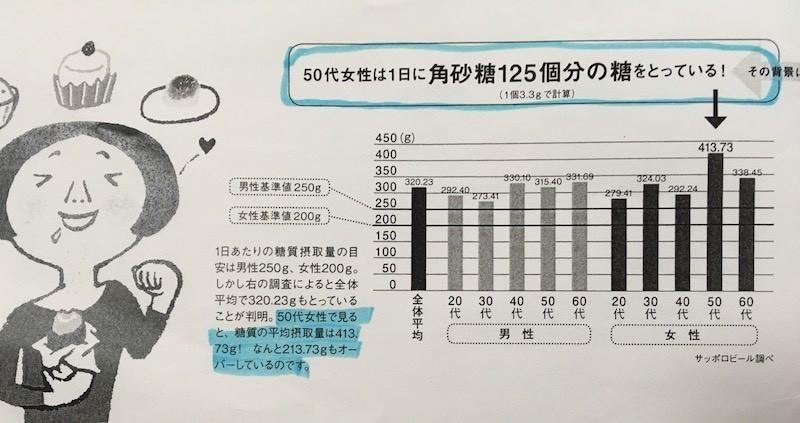 1日の糖質量アンケート結果