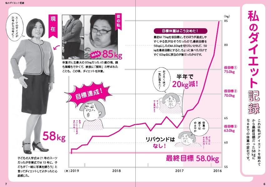 桃田ぶーこ著書より「私のダイエット記録」