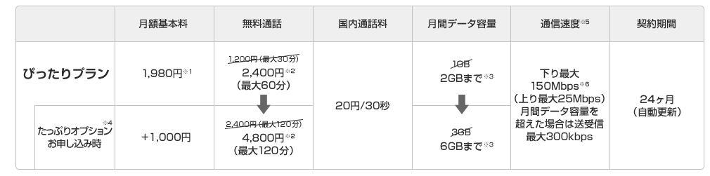 UQ mobile、月額1980円になる「イチキュッパ割」を開始へ!ご利用開始月から13ヶ月間、基本料金を1,000円割引!