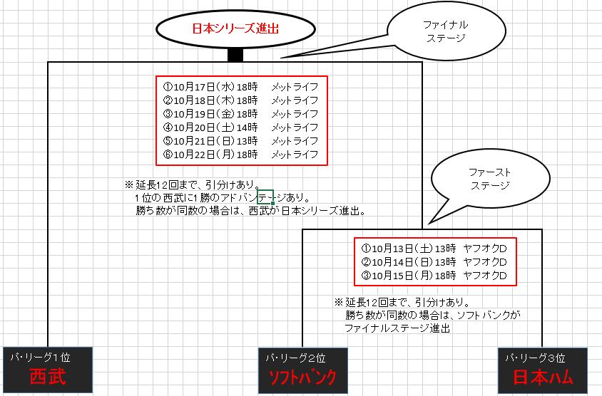 f:id:chi-ni:20181009212359p:plain