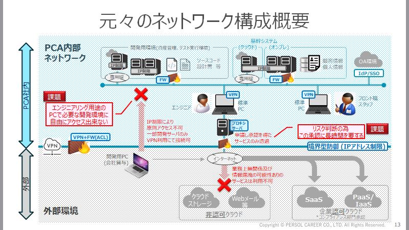 元々のネットワーク構成図