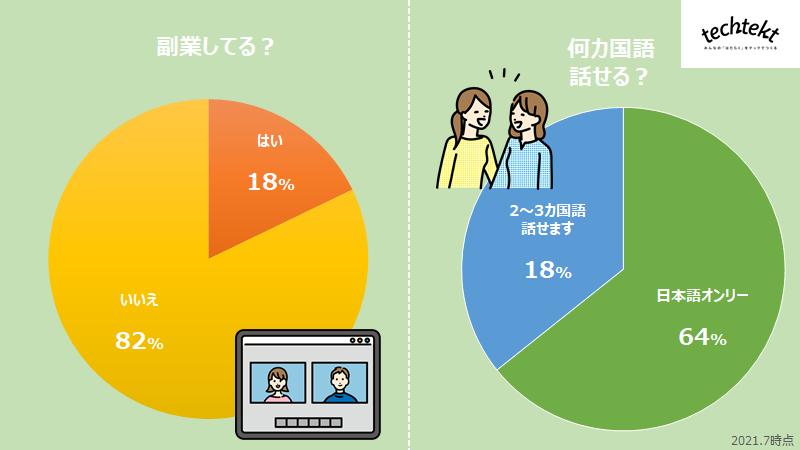 副業 語学の割合