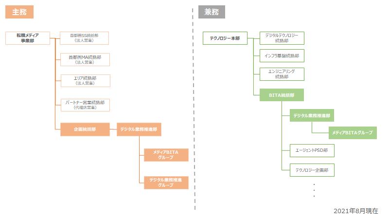 デジタル業務推進部 組織図