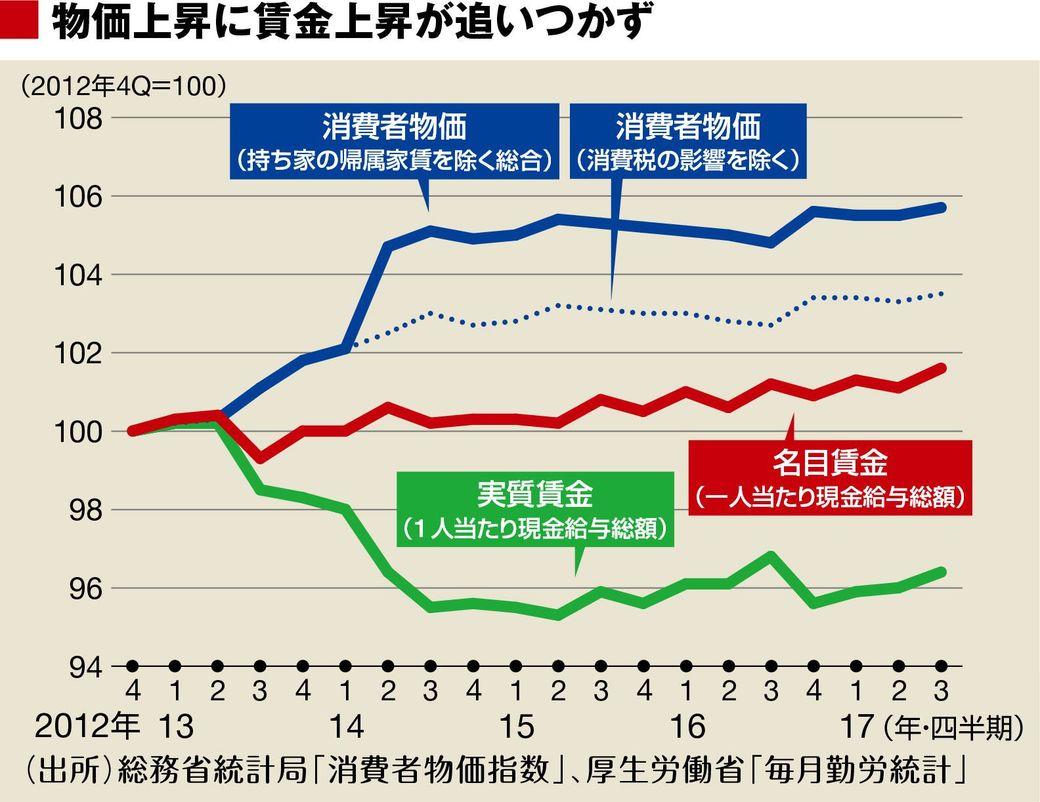 日本の賃金が低い図
