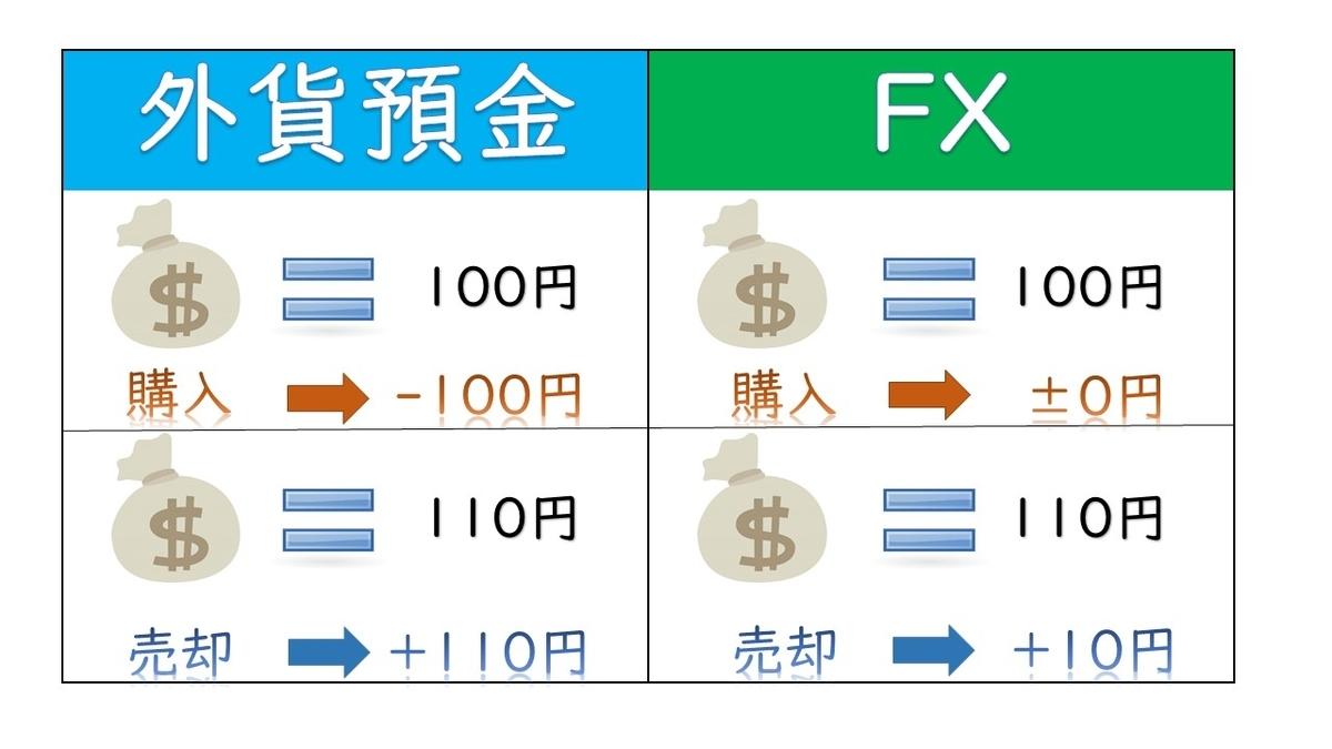 fxと外貨の違い