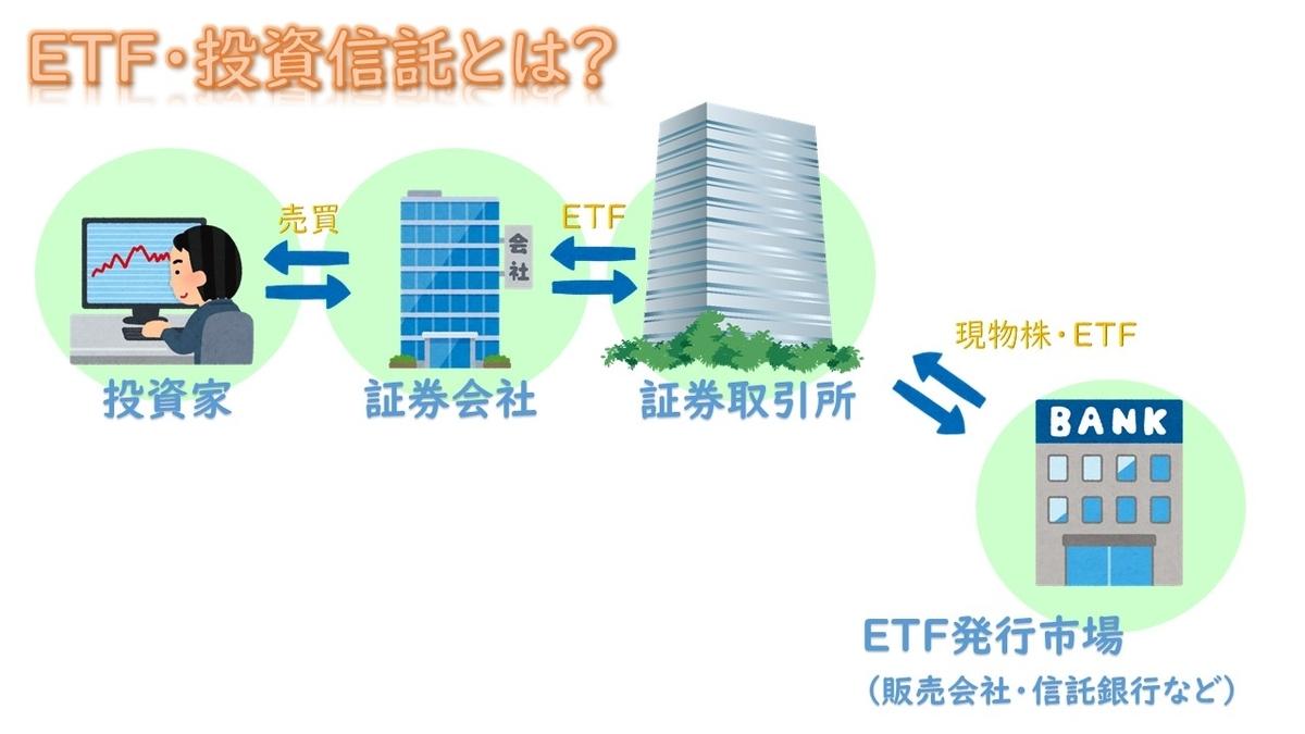 ETFと投資信託