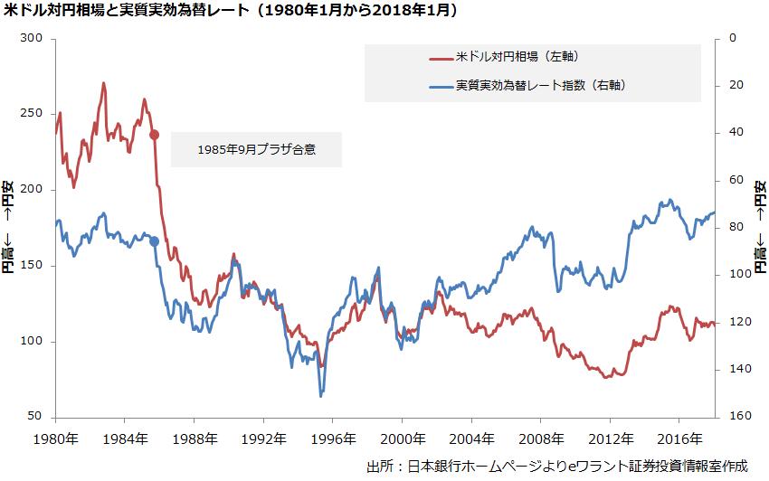 ドル円実質実効為替レート