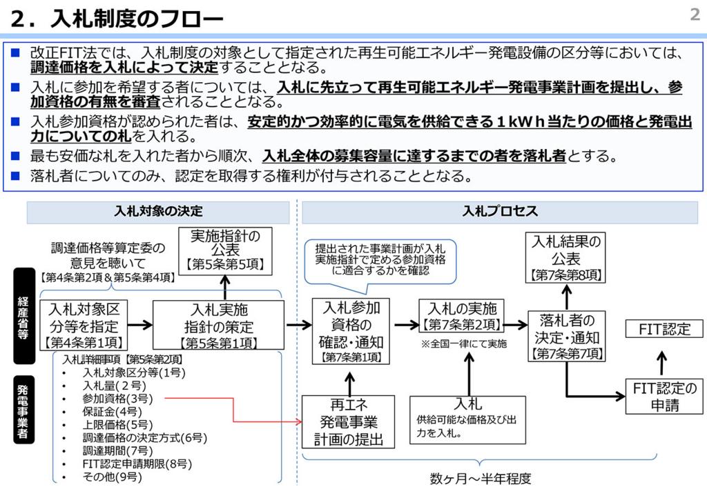 f:id:chibaecoenergy:20161030133948j:plain