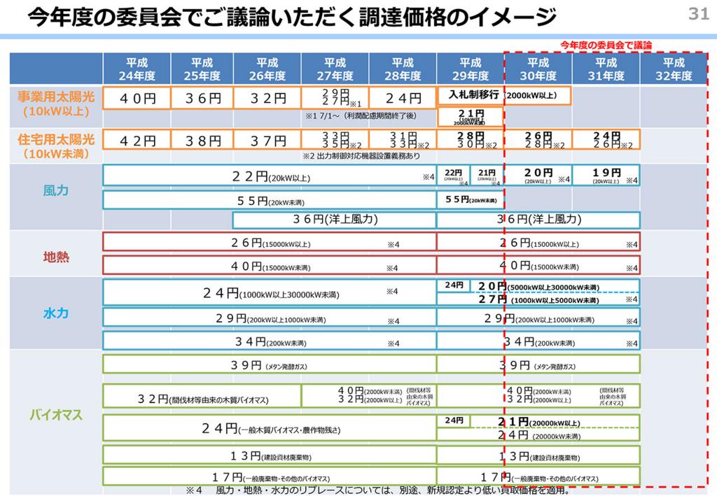 f:id:chibaecoenergy:20170929114930j:plain