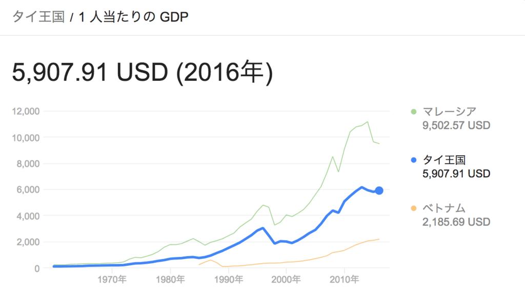 シンガポール、タイ、ベトナムのGDP