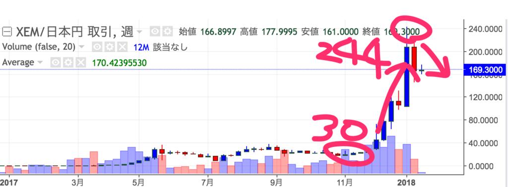nem-chart