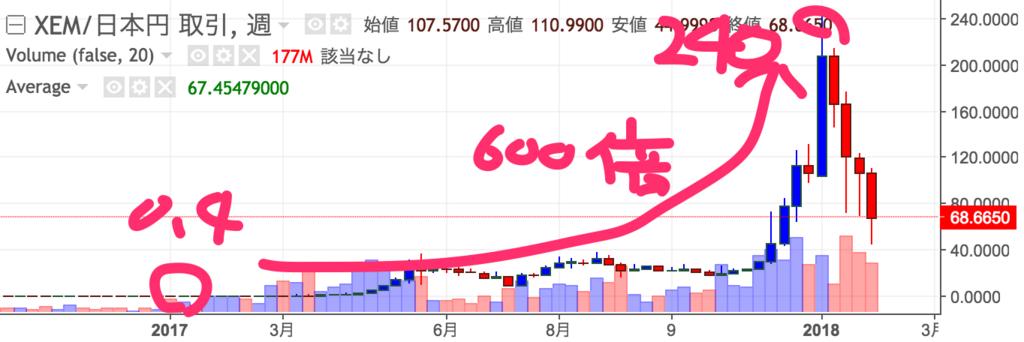 nem-2017-chart