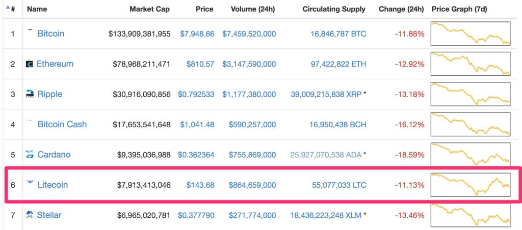 litecoin-market-cap