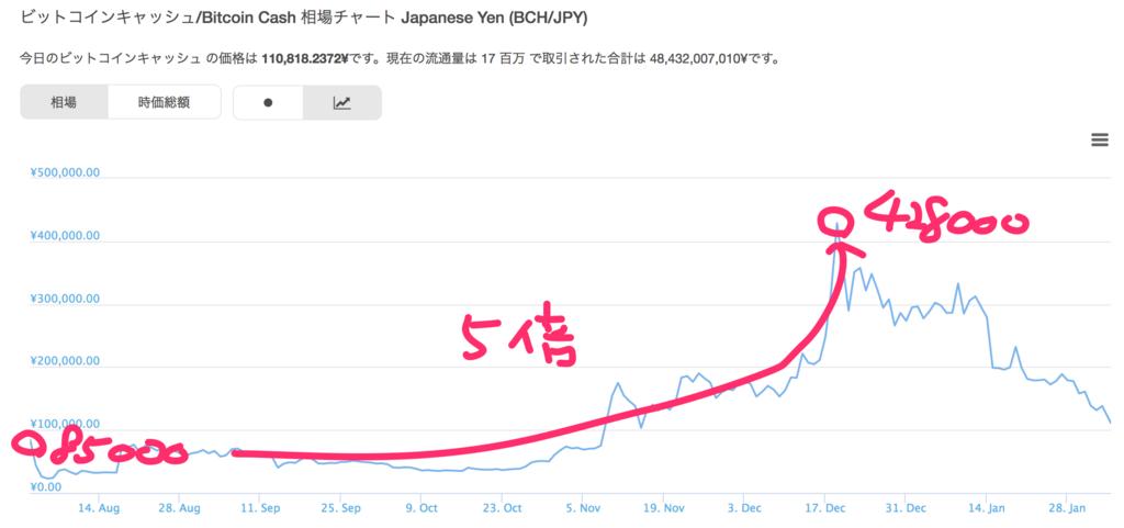 bitcoin-cash-chart