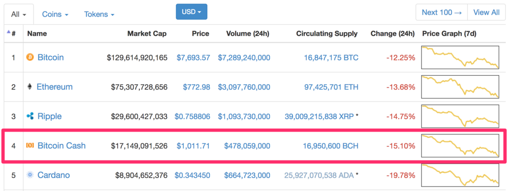 bitcoin-cash-market-cap