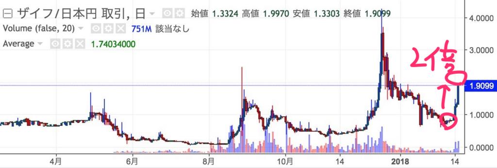 zaif-token-chart