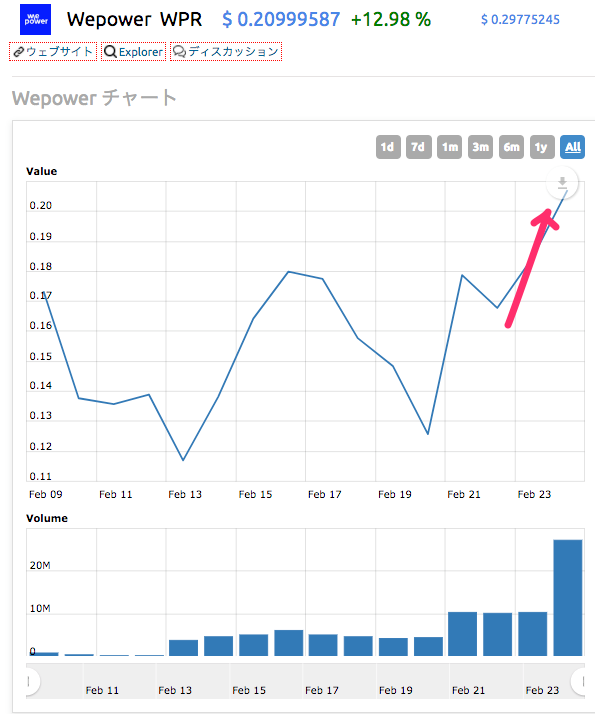 wepower-chart