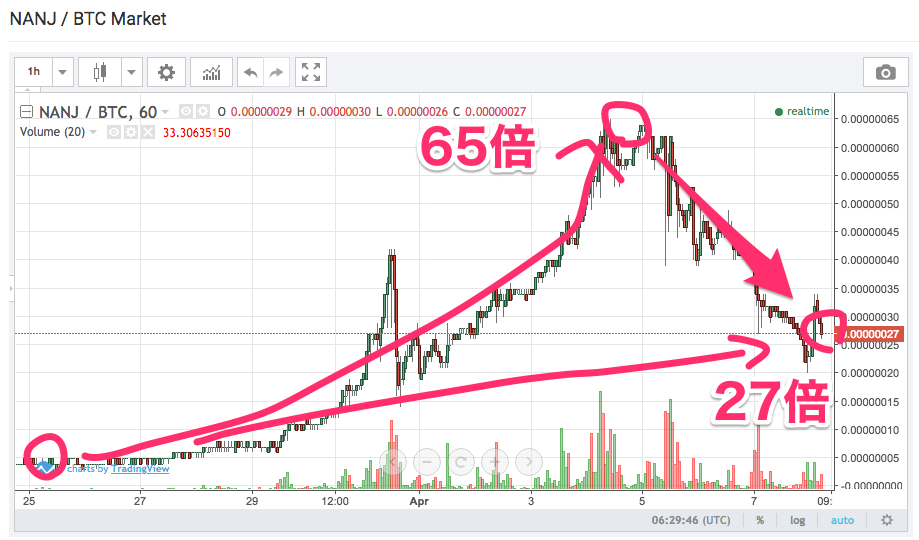NEWSOKUCOIN(NEWSOKUコイン)-chart-saishin