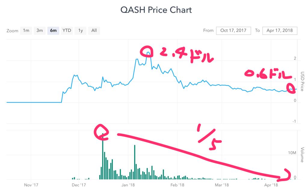 qash-liquid-chart