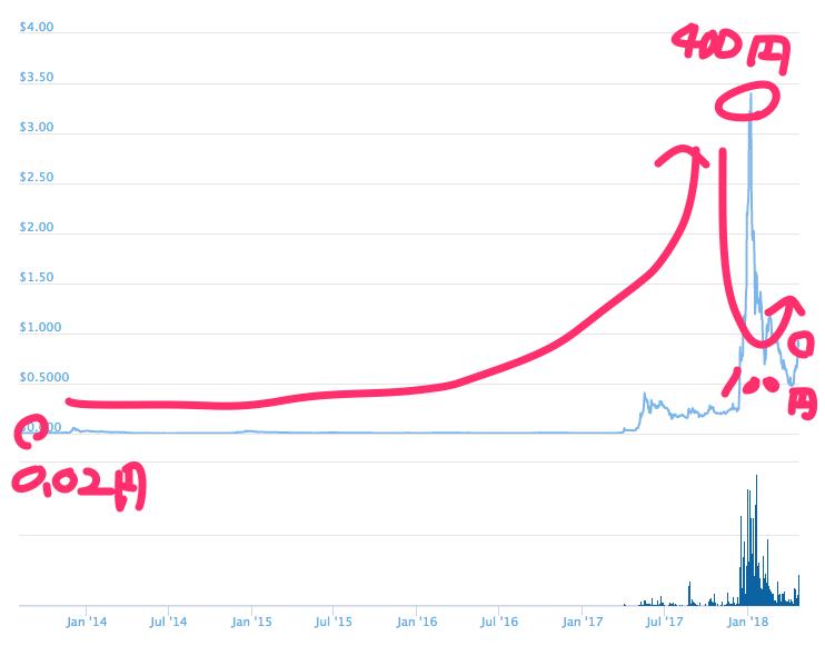 Ripple-リップル-XRP-Chart
