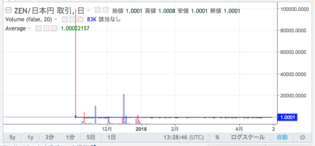 Zen(JPYZ / ゼン)-chart