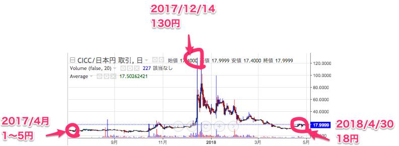 CICC(カイカコイン)のチャート