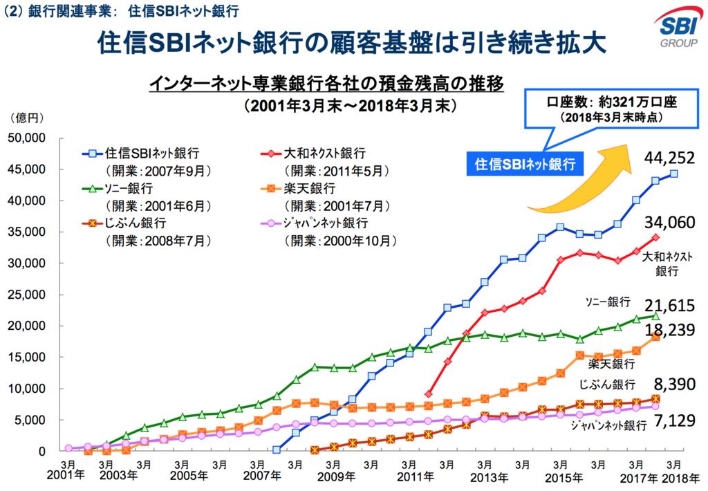 住信SBIネット銀行・SBI FXトレード・SBI証券の口座数