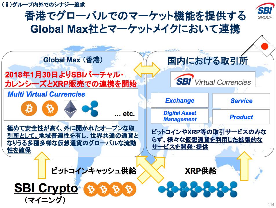 SBIグループ-SBI-Crypto