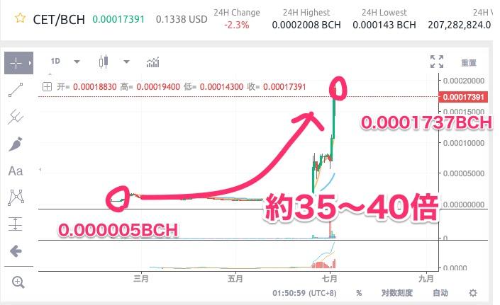 cet-coinex-token-chart