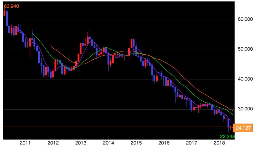 fx-新興国通貨-暴落のリスク