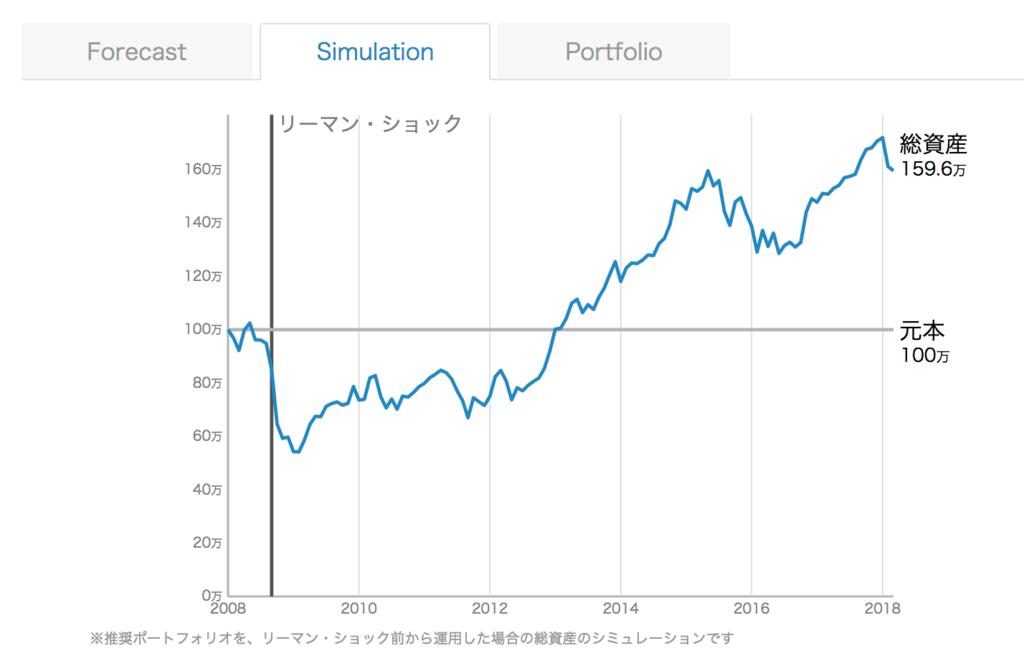 WealthNavi(ウェルスナビ)過去10年のデータをもとにシミュレーション