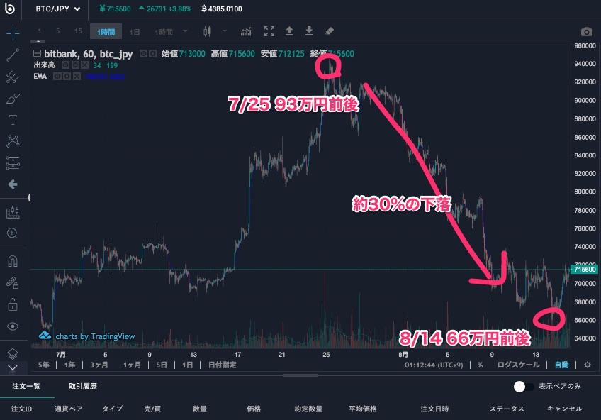 2018年8月の仮想通貨(ビットコイン)の大暴落