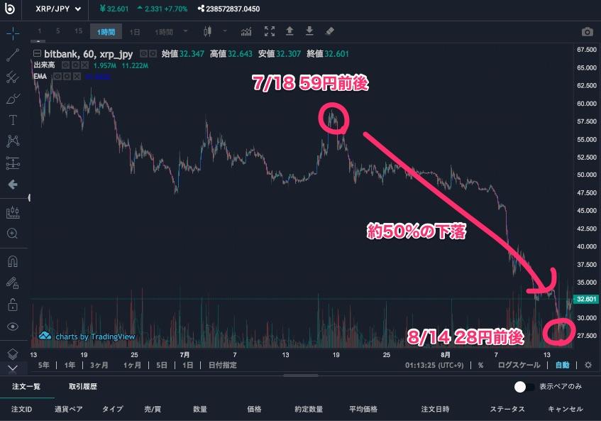 仮想通貨(ビットコイン)の大暴落
