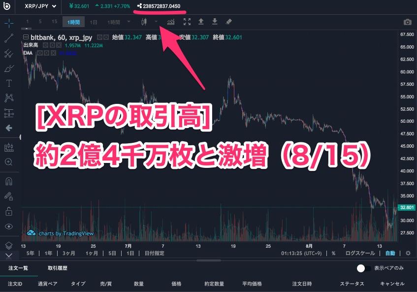 bitbank-XRP(リップル)の取引高激増