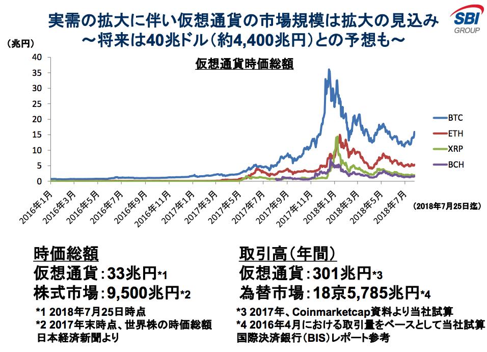 SBIバーチャルカレンシーズの仮想通貨市場予測は40兆ドル
