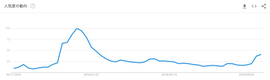 google-trend-ripple-xrp
