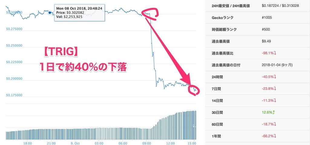 仮想通貨の淘汰-TRIGのBINANCE上場廃止と暴落