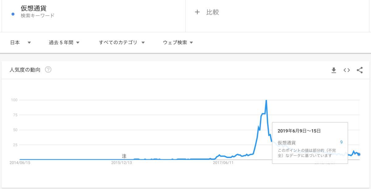 google-trend-検索ワード-仮想通貨